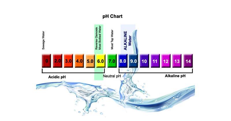 Is Alkaline Water Beneficial?
