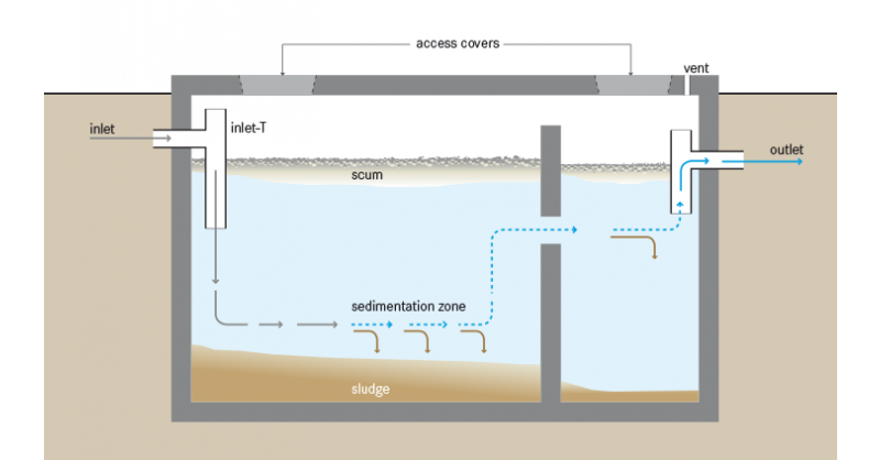DO WATER SOFTENERS HARM SEPTIC TANKS?