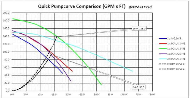 scala pump chart
