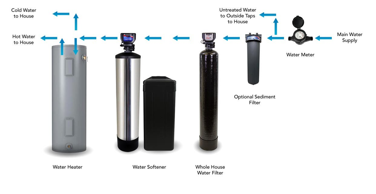 layout of a filter system