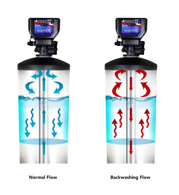 up flow and down flow filters
