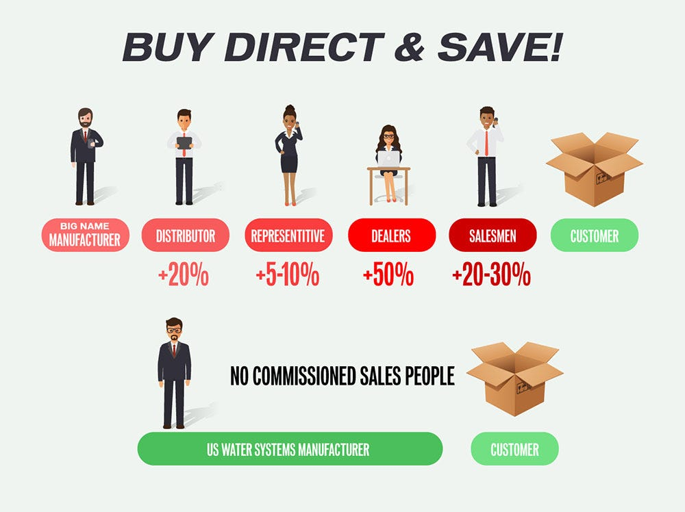 buy direct