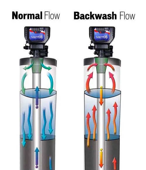 A backwashing filter runs water in the opposite direction, cleaning the filtering media so it can be reused.