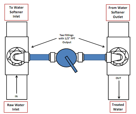 Water Softener Blending Valve