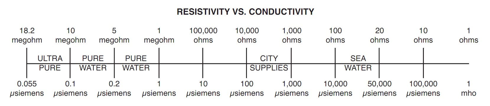 resistivity vs. conductivity