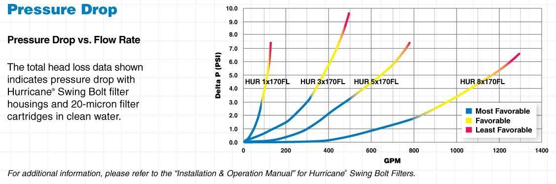 hur-sb-pressure-drop.jpg