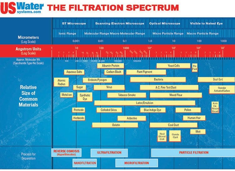 A graphic showing the filtration spectrum