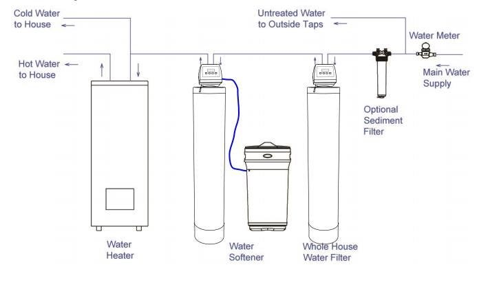 This drawing shows the placement of a whole house water filter in a home water treatment system
